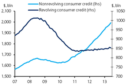 Revolving vs nonrevolving credit