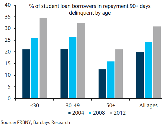 Student Loan delinquencies by age