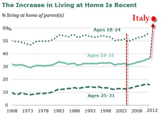 percent living at home