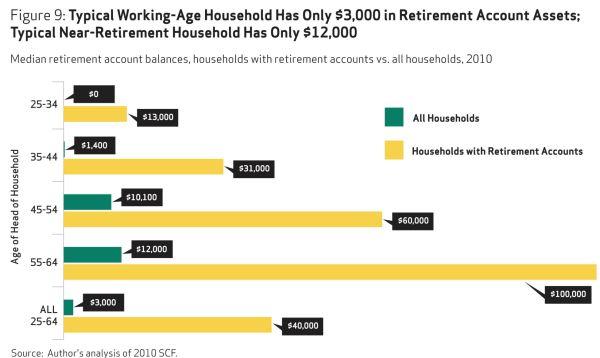 ZeroHedge: средние пенсионные накопления американцев составляют 12 тыс. долларов