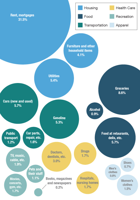 where do americans spend their money