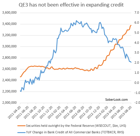 QE3 and credit expansion