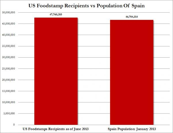 food stamp and spain