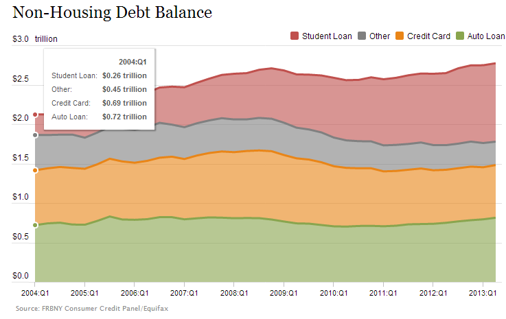 household debt 2004