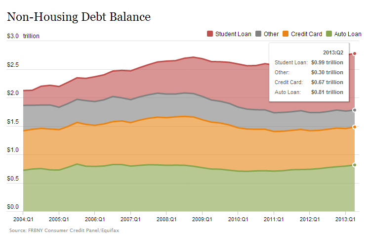 household debt 2013