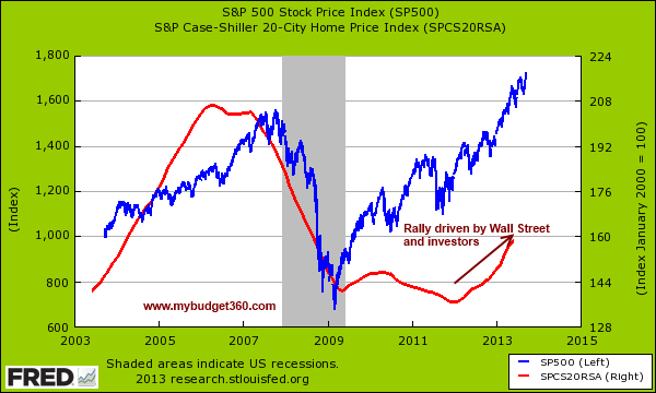 snp 500 and case shiller