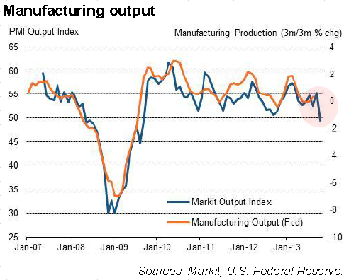 US Manufacturing Output PMI