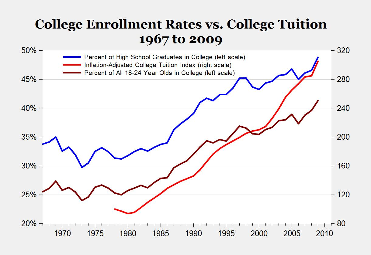 college vs enrollment