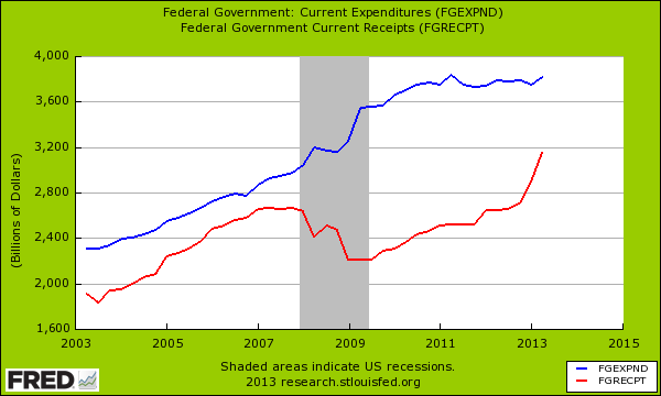 debt and spending