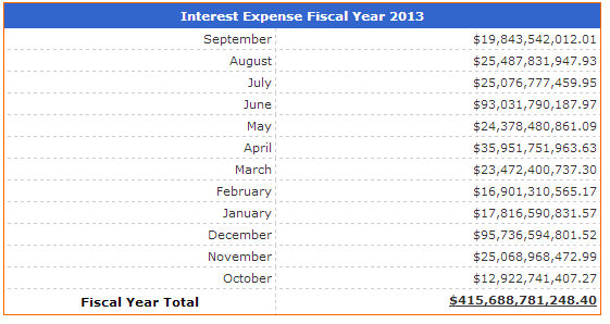interest expense
