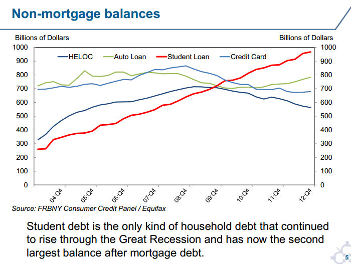 non-mortgage balances