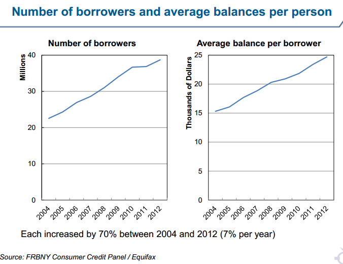 raw number of student loan borrowers