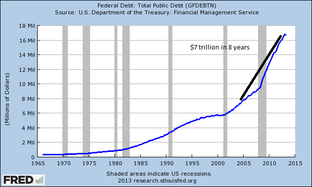 total public debt