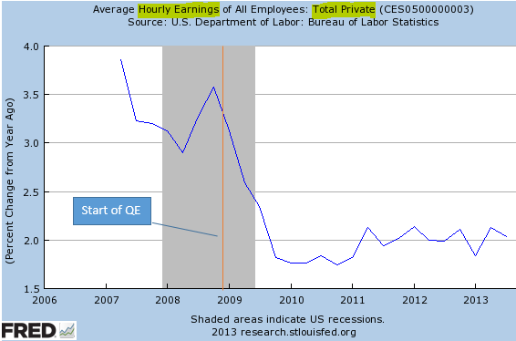Growth in hourly earnings
