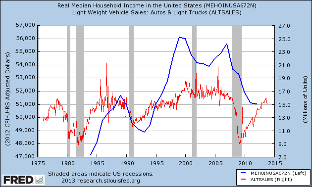 auto sales and income
