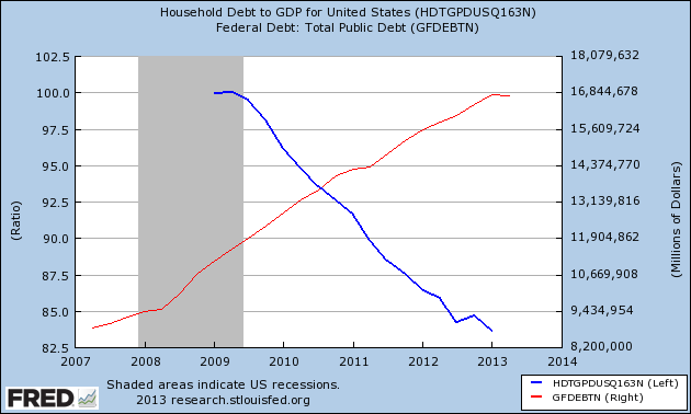 household debt and public debt