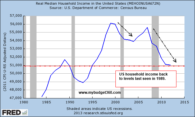 real-household-income1
