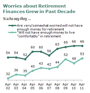 retirement worries
