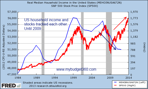 snp 500 and household income