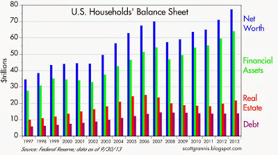 Households Balance Sheet