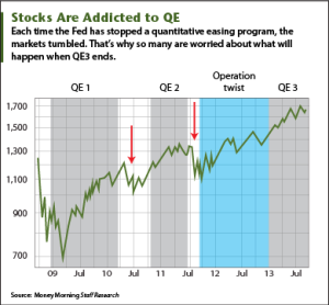 quantitative easing tapering The federal reserve's upcoming decision on whether to slow its third quantitative-easing campaign's debt monetizations has to be this year's most-highly-anticipated market event traders have been trying to game the odds of qe3 tapering literally all year long, driving some sharp market moves.