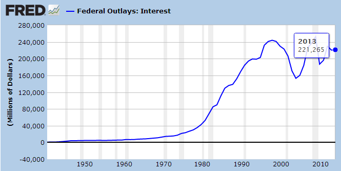 fed interest costs on debt