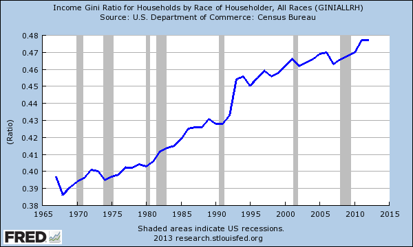 gini us income