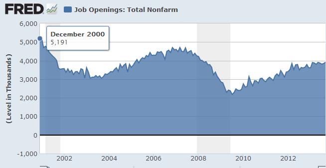 job openings 2000