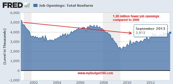 job openings 2013