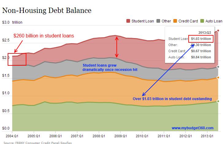 student-loan-data
