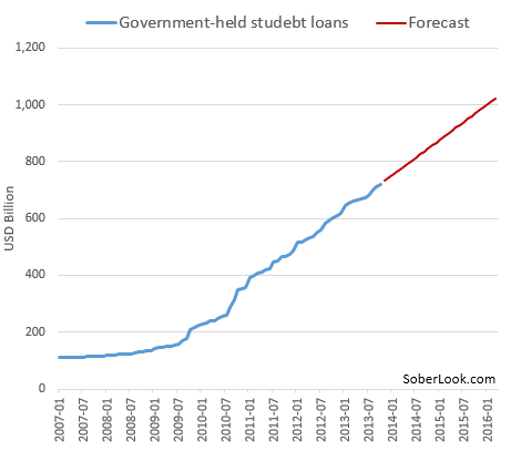 Government held student loans