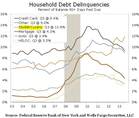 Household Debt Delinquencies