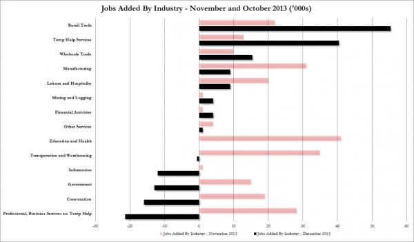 Jobs Dec report