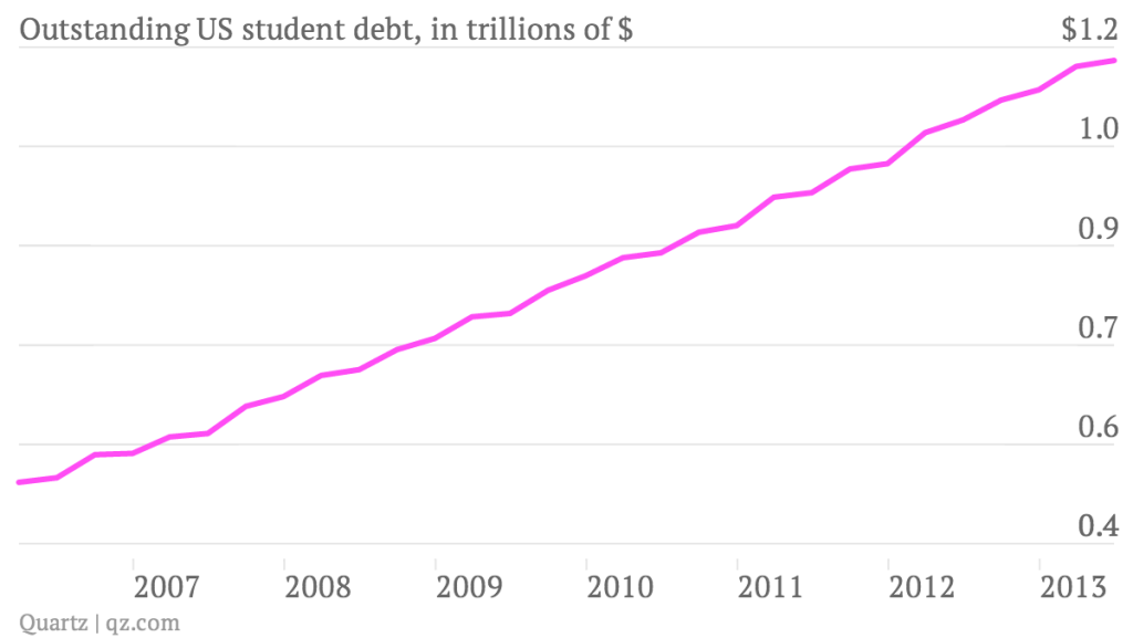 outstanding-us-student-debt-in-trillions-of-_chartbuilder
