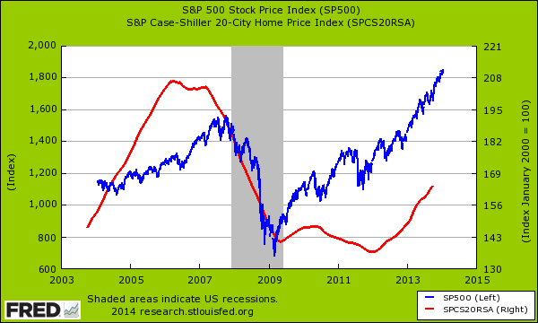 stocks and housing