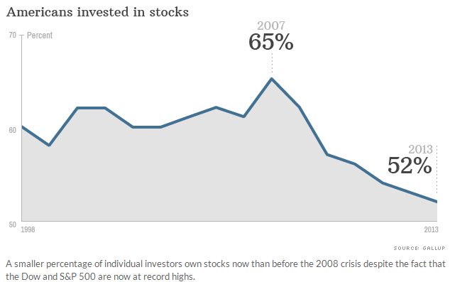 Americans invested in stocks