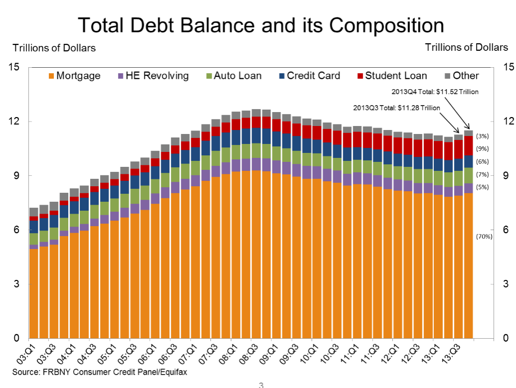 Household debt outstanding