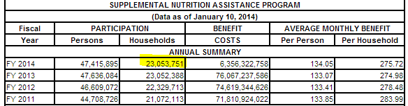food stamp number of americans