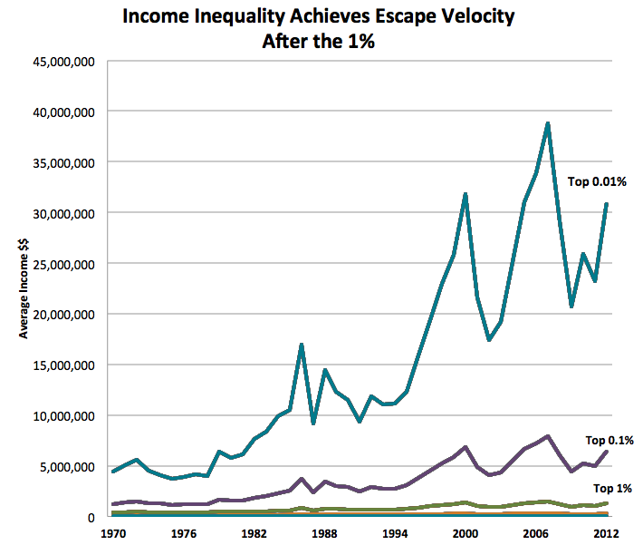 income inequality at the top