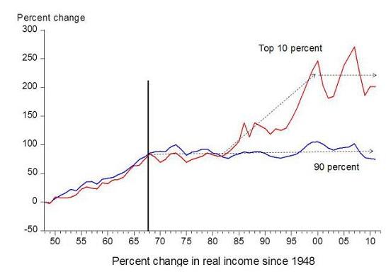 income-top