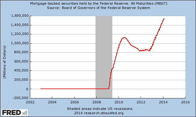 mbs debt held by fed