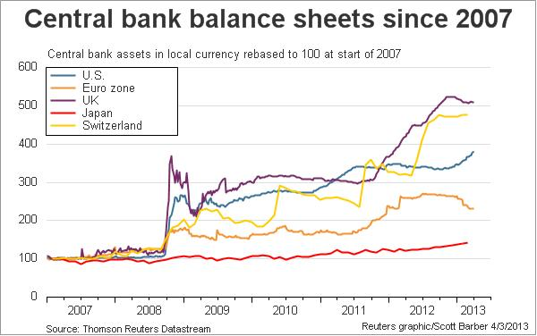 Central-bank-balance-sheets-since-2007