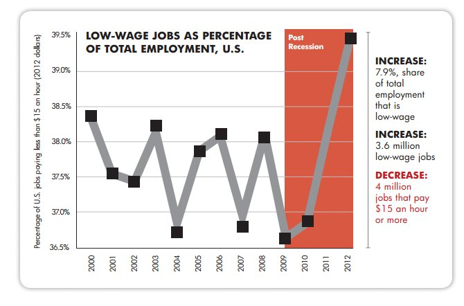 low-wage-jobs