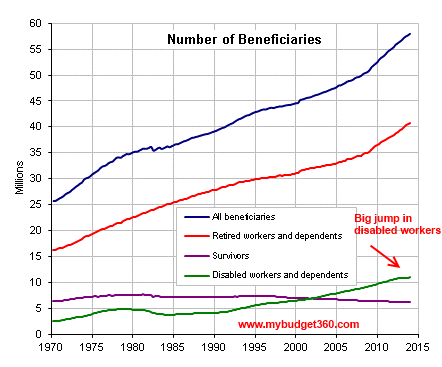 social security benefits graph