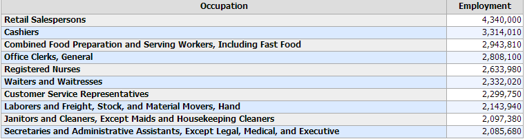 top employment fields