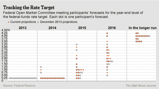 Fed rate predictions