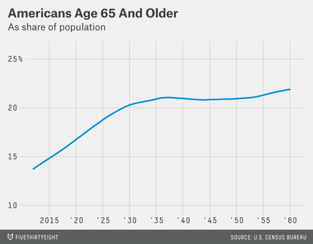 A demographic time bomb: Over the next decade 20 percent ...