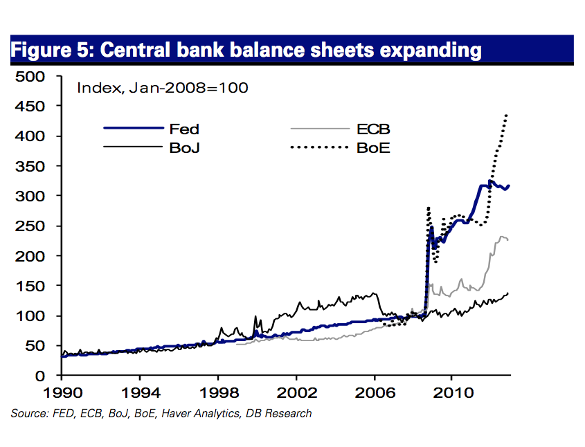 central bank balance sheets growth