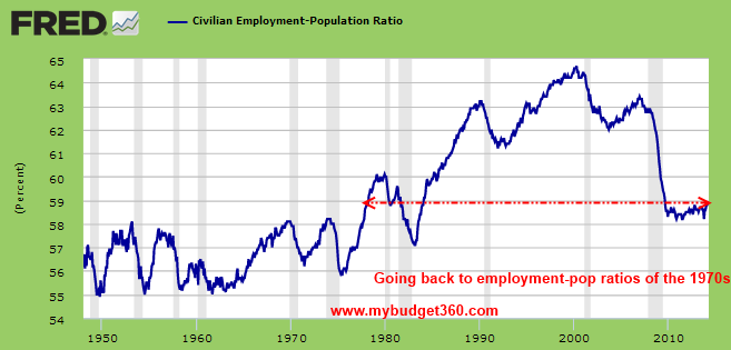 civilian pop ratio
