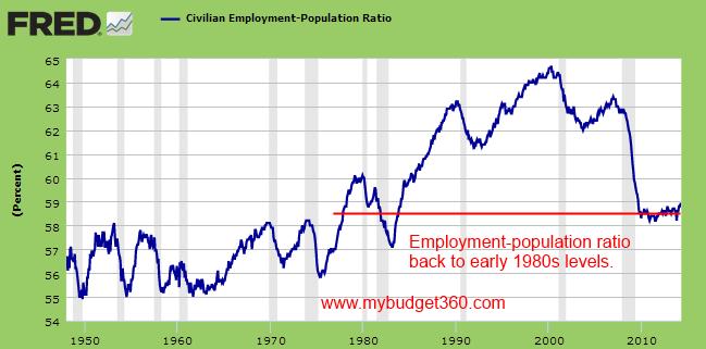 http://www.mybudget360.com/wp-content/uploads/2014/05/civilian-population-ratio.png